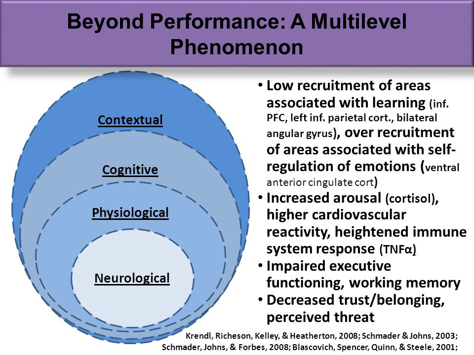 Contextual Cognitive Physiological Beyond Performance: A Multilevel Phenomenon Low recruitment of areas associated with learning (inf.
