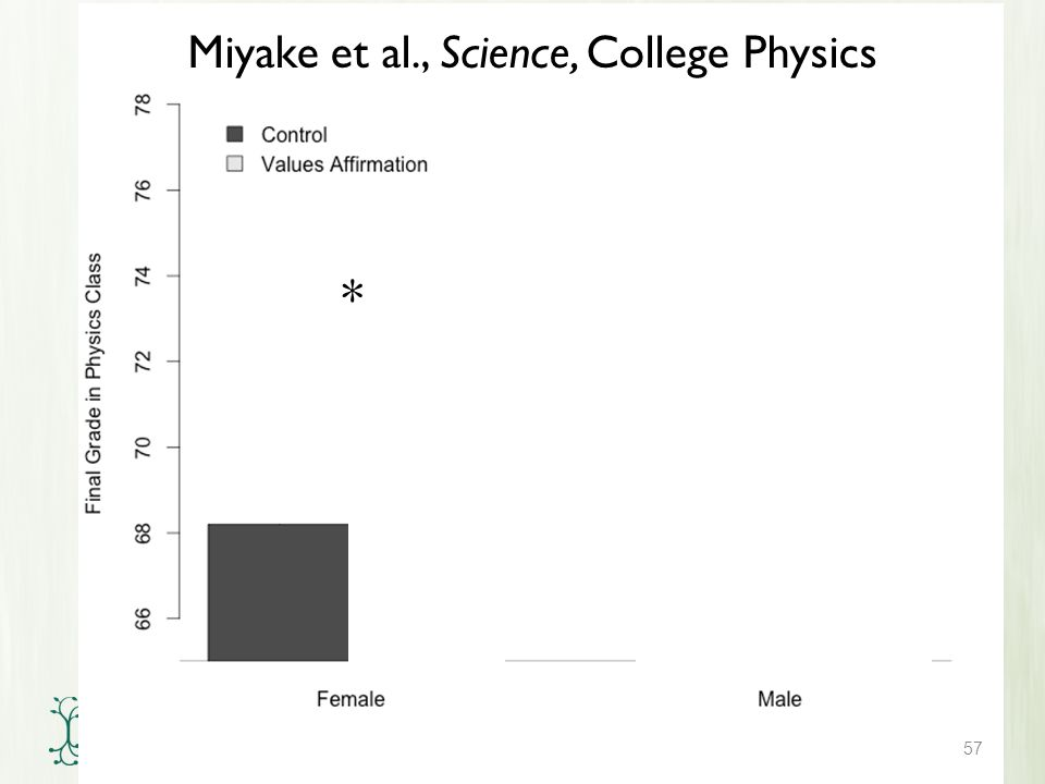 57 Miyake et al., Science, College Physics *