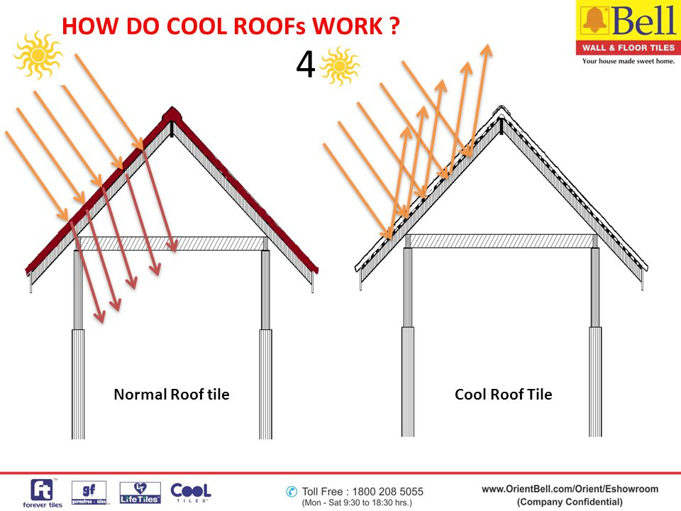4 Normal Roof tileCool Roof Tile HOW DO COOL ROOFs WORK ?