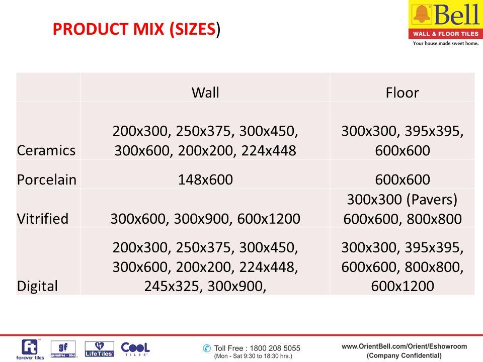 PRODUCT MIX (SIZES) WallFloor Ceramics 200x300, 250x375, 300x450, 300x600, 200x200, 224x448 300x300, 395x395, 600x600 Porcelain148x600600x600 Vitrifie