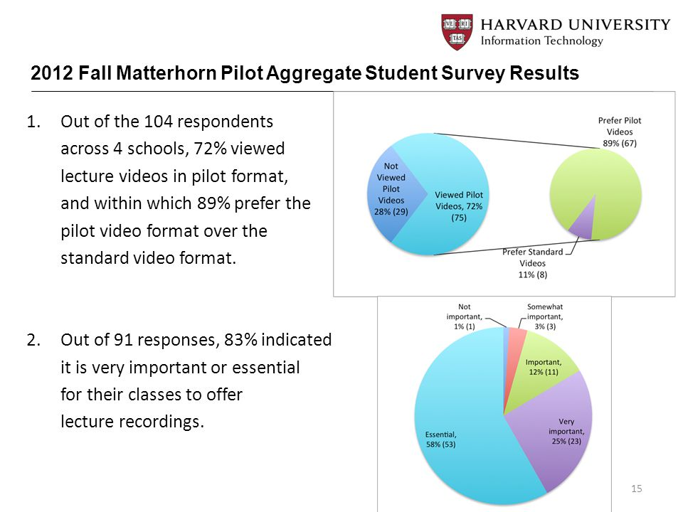1.Out of the 104 respondents across 4 schools, 72% viewed lecture videos in pilot format, and within which 89% prefer the pilot video format over the