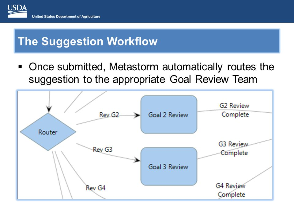 The Suggestion Workflow Once submitted, Metastorm automatically routes the suggestion to the appropriate Goal Review Team