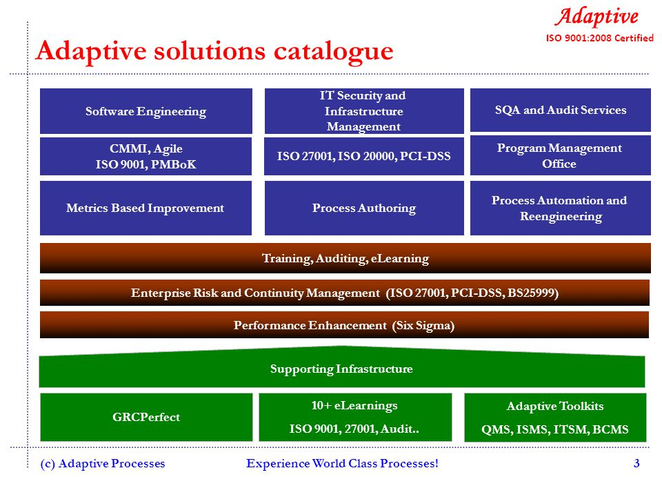 Adaptive solutions catalogue Experience World Class Processes!3 CMMI, Agile ISO 9001, PMBoK ISO 27001, ISO 20000, PCI-DSS Enterprise Risk and Continuity Management (ISO 27001, PCI-DSS, BS25999) Performance Enhancement (Six Sigma) Training, Auditing, eLearning Metrics Based ImprovementProcess Authoring Program Management Office Process Automation and Reengineering Software Engineering IT Security and Infrastructure Management SQA and Audit Services GRCPerfect 10+ eLearnings ISO 9001, 27001, Audit..