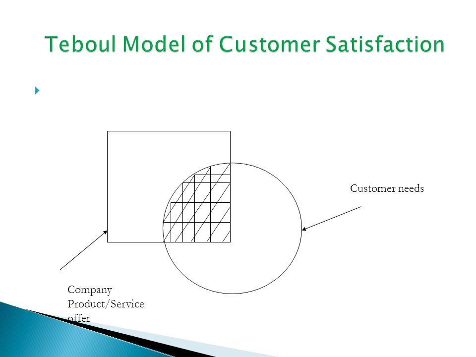 5 Who is the Customer.