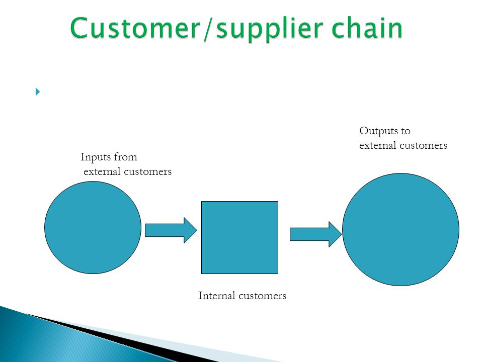 Inputs from external customers Internal customers Outputs to external customers