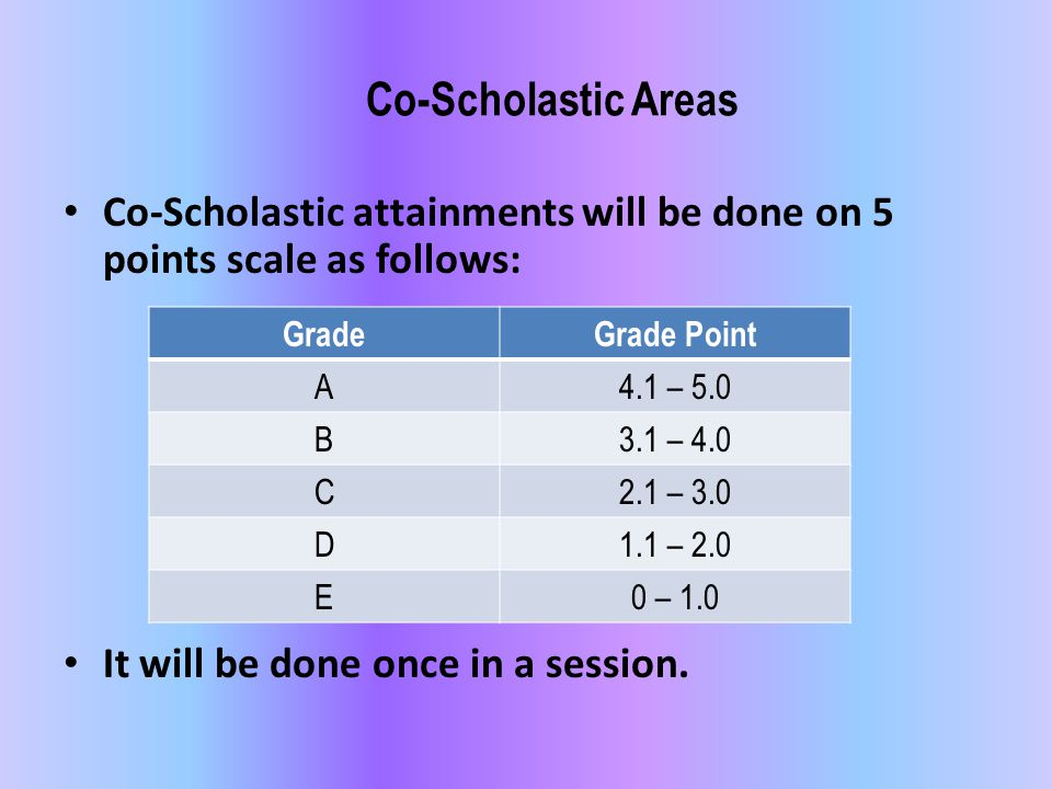 Co-Scholastic attainments will be done on 5 points scale as follows: It will be done once in a session. GradeGrade Point A4.1 – 5.0 B3.1 – 4.0 C2.1 –