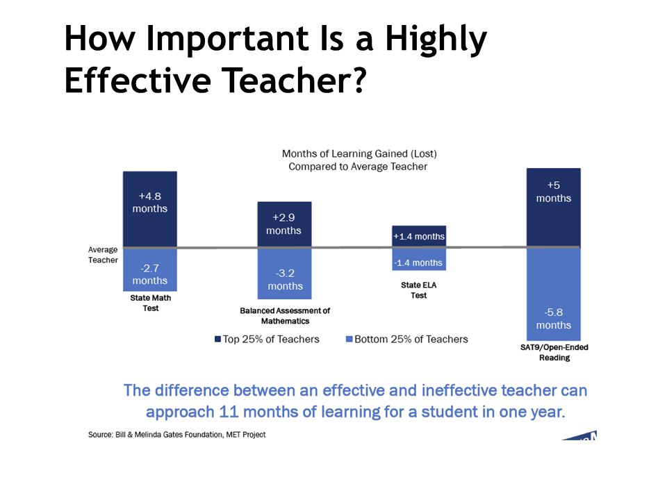 How Important Is a Highly Effective Teacher?