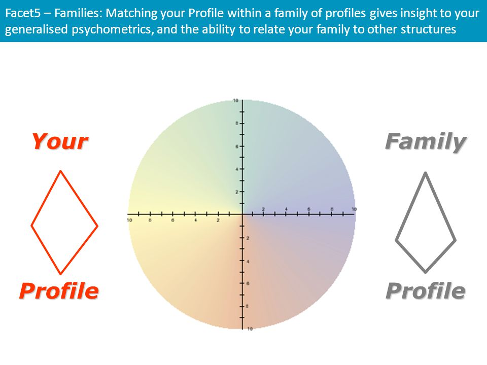 Facet5 – Families: Matching your Profile within a family of profiles gives insight to your generalised psychometrics, and the ability to relate your f