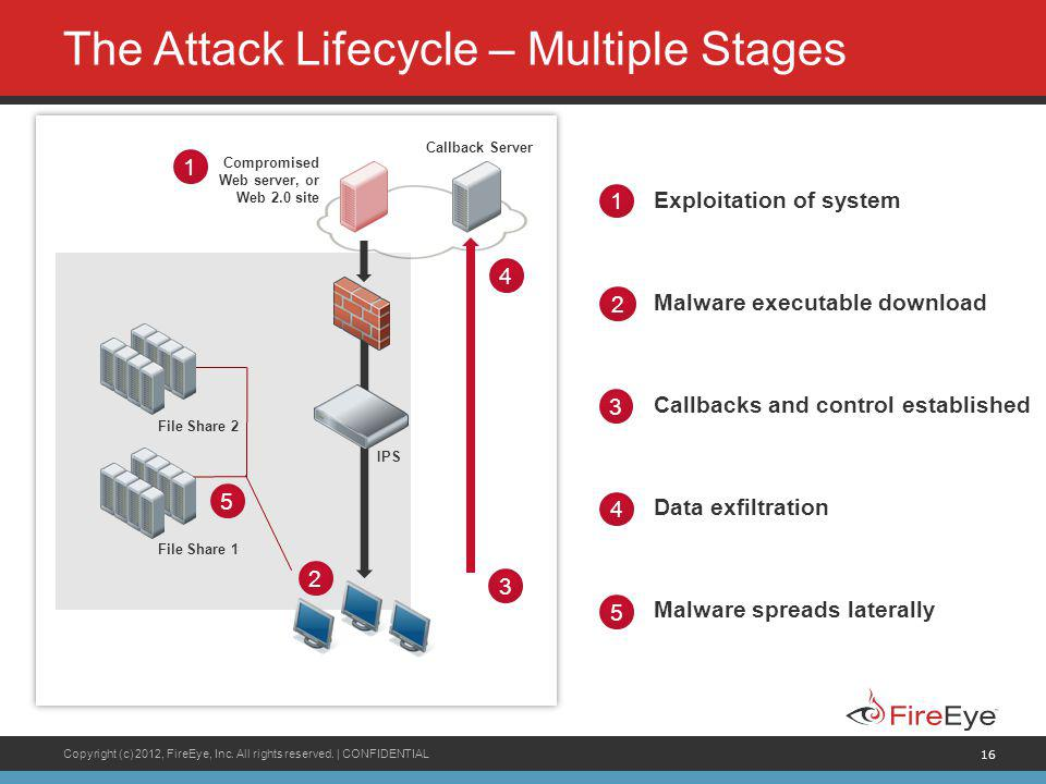 Copyright (c) 2012, FireEye, Inc. All rights reserved. | CONFIDENTIAL 16 The Attack Lifecycle – Multiple Stages Exploitation of system 1 3 Callbacks a