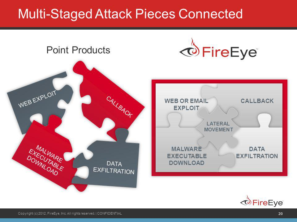 Copyright (c) 2012, FireEye, Inc. All rights reserved. | CONFIDENTIAL 20 LATERAL SPREAD Multi-Staged Attack Pieces Connected Point Products WEB EXPLOI