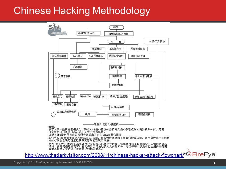 8 Chinese Hacking Methodology http://www.thedarkvisitor.com/2008/11/chinese-hacker-attack-flowchart/