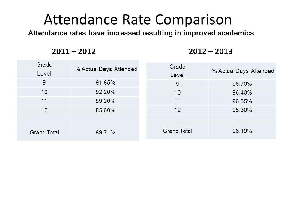 Attendance Rate Comparison Attendance rates have increased resulting in improved academics. 2011 – 2012 2012 – 2013 Grade % Actual Days Attended Level