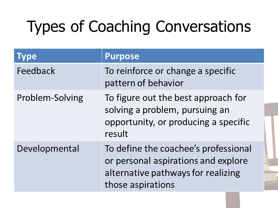Reflect Which types of coaching conversations might you have as a participant in a meeting.