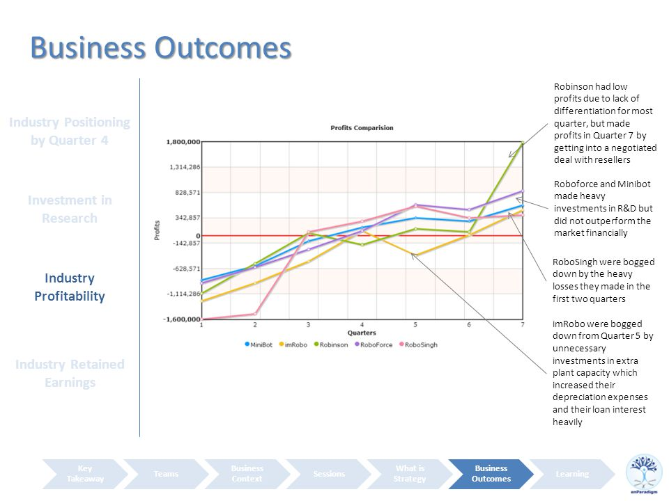 Business Outcomes Key Takeaway Teams Business Context Sessions What is Strategy Business Outcomes Learning RoboSingh were bogged down by the heavy losses they made in the first two quarters Robinson had low profits due to lack of differentiation for most quarter, but made profits in Quarter 7 by getting into a negotiated deal with resellers Roboforce and Minibot made heavy investments in R&D but did not outperform the market financially imRobo were bogged down from Quarter 5 by unnecessary investments in extra plant capacity which increased their depreciation expenses and their loan interest heavily Industry Positioning by Quarter 4 Investment in Research Industry Profitability Industry Retained Earnings