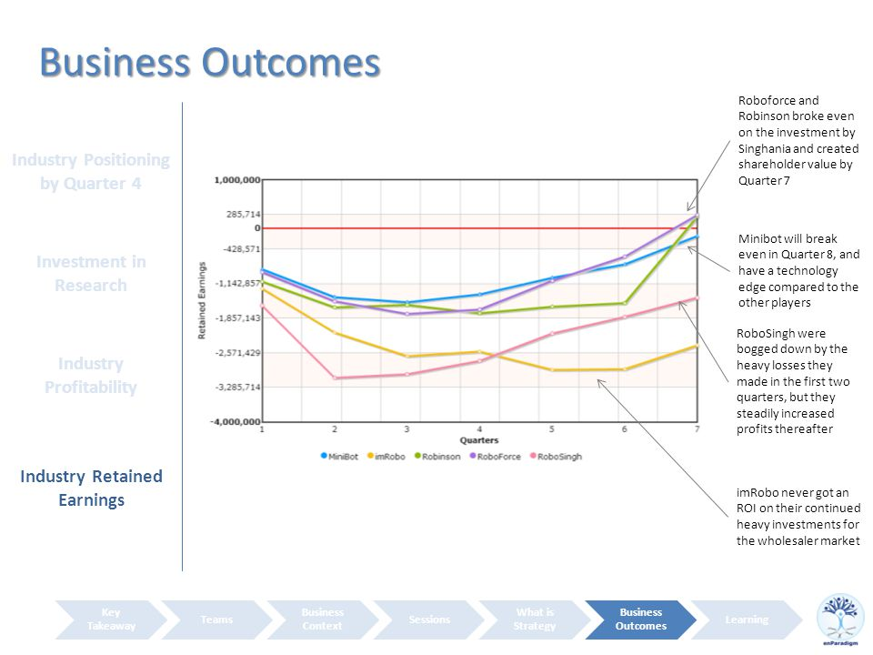 Business Outcomes Key Takeaway Teams Business Context Sessions What is Strategy Business Outcomes Learning Industry Positioning by Quarter 4 Investment in Research Industry Profitability Industry Retained Earnings RoboSingh were bogged down by the heavy losses they made in the first two quarters, but they steadily increased profits thereafter Roboforce and Robinson broke even on the investment by Singhania and created shareholder value by Quarter 7 Minibot will break even in Quarter 8, and have a technology edge compared to the other players imRobo never got an ROI on their continued heavy investments for the wholesaler market
