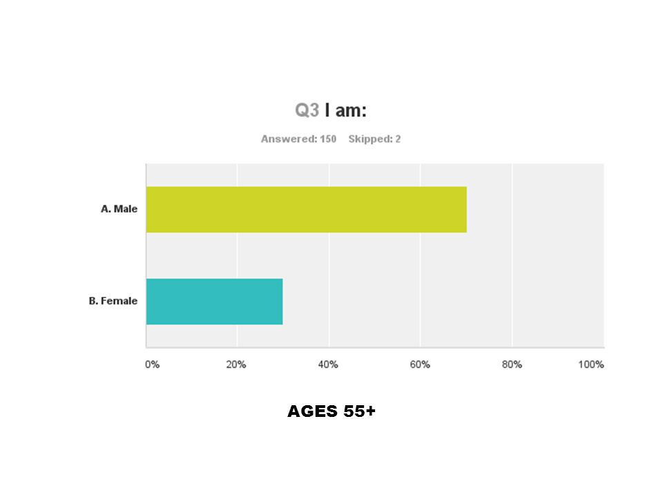 AGES 18-54