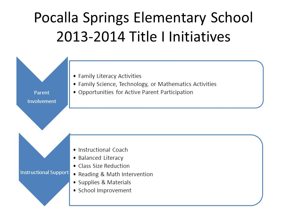Pocalla Springs Elementary School 2013-2014 Title I Initiatives Parent Involvement Family Literacy Activities Family Science, Technology, or Mathematics Activities Opportunities for Active Parent Participation Instructional Support Instructional Coach Balanced Literacy Class Size Reduction Reading & Math Intervention Supplies & Materials School Improvement