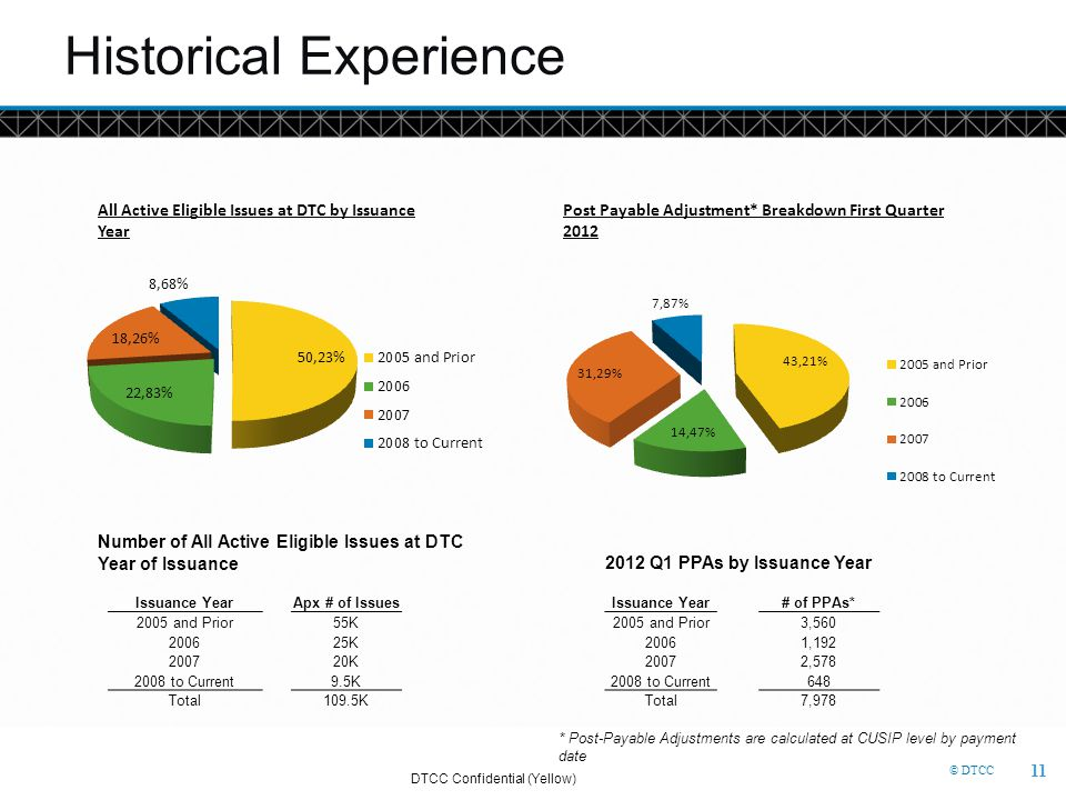 © DTCC Historical Experience All Active Eligible Issues at DTC by Issuance Year Post Payable Adjustment* Breakdown First Quarter 2012 Number of All Ac
