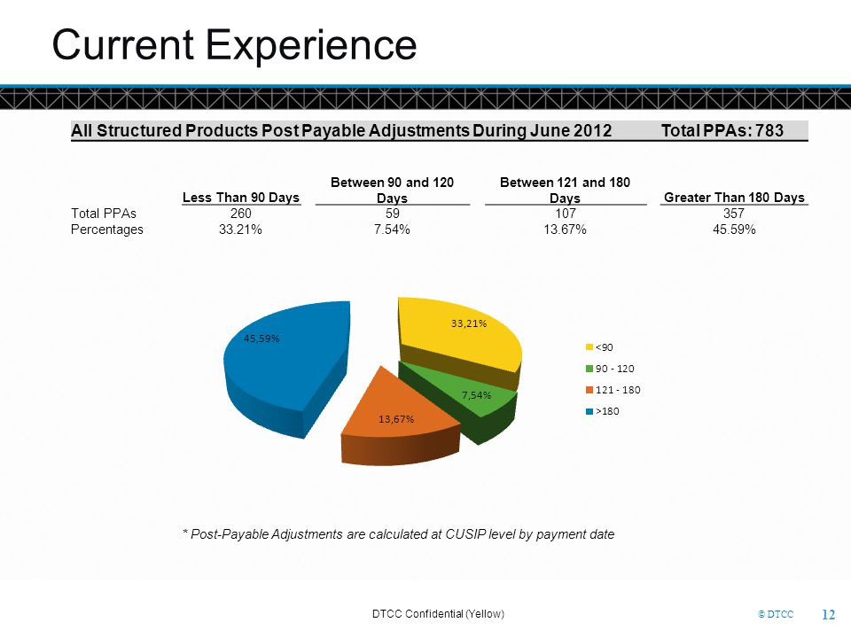© DTCC Current Experience All Structured Products Post Payable Adjustments During June 2012Total PPAs: 783 Less Than 90 Days Between 90 and 120 Days B