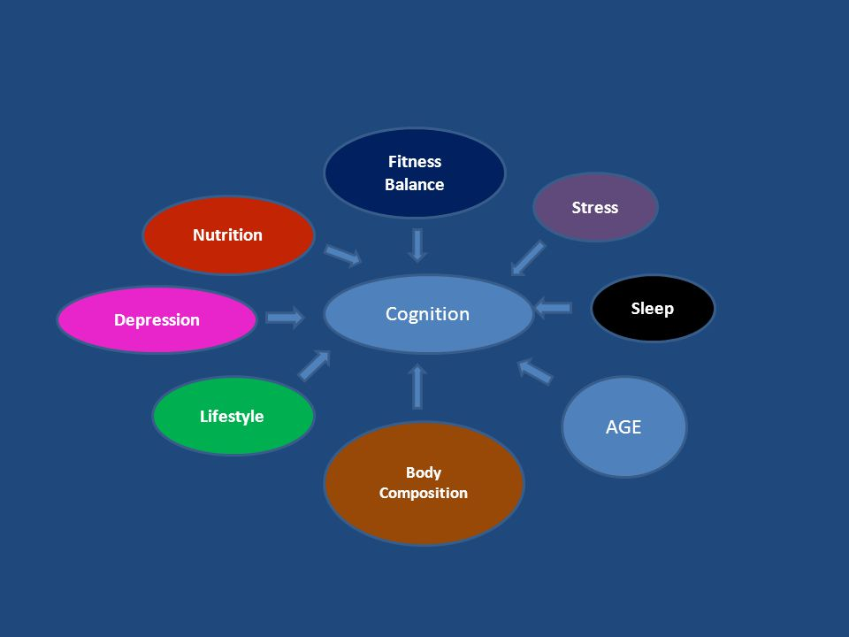 Depression Stress Sleep Body Composition Fitness Balance Lifestyle Nutrition AGE Cognition