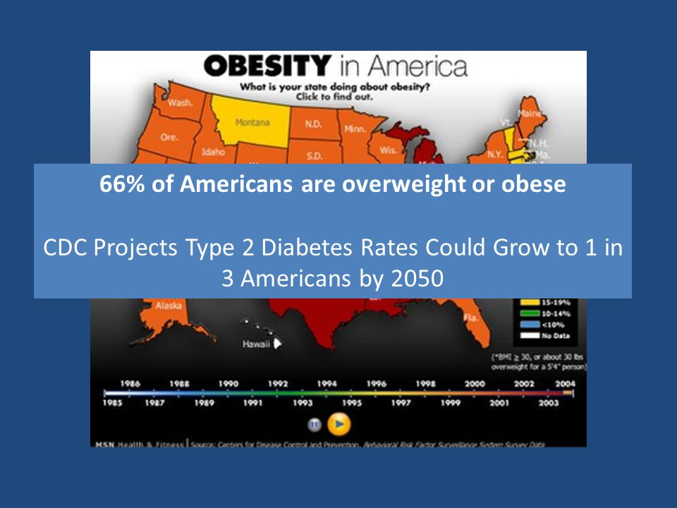 66% of Americans are overweight or obese CDC Projects Type 2 Diabetes Rates Could Grow to 1 in 3 Americans by 2050