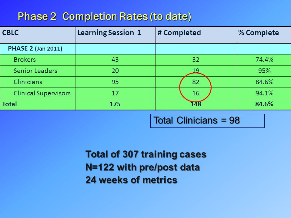 Phase 2 Completion Rates (to date) CBLCLearning Session 1# Completed% Complete PHASE 2 (Jan 2011) Brokers433274.4% Senior Leaders201995% Clinicians958