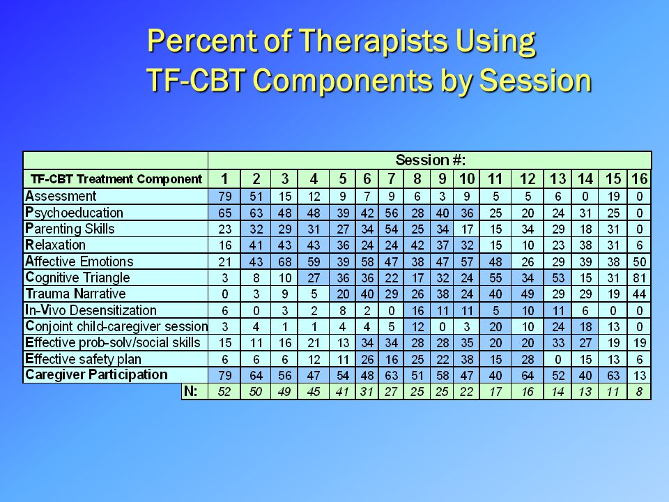Percent of Therapists Using TF-CBT Components by Session