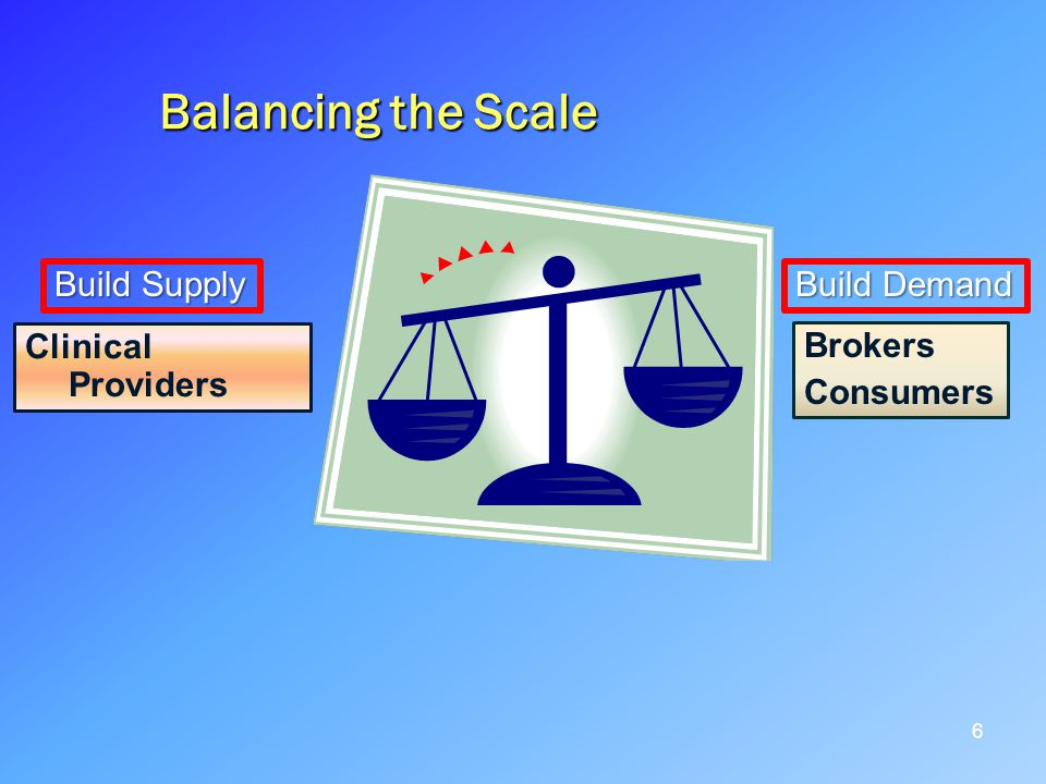 Balancing the Scale 6 Clinical Providers Brokers Consumers Build Supply Build Demand