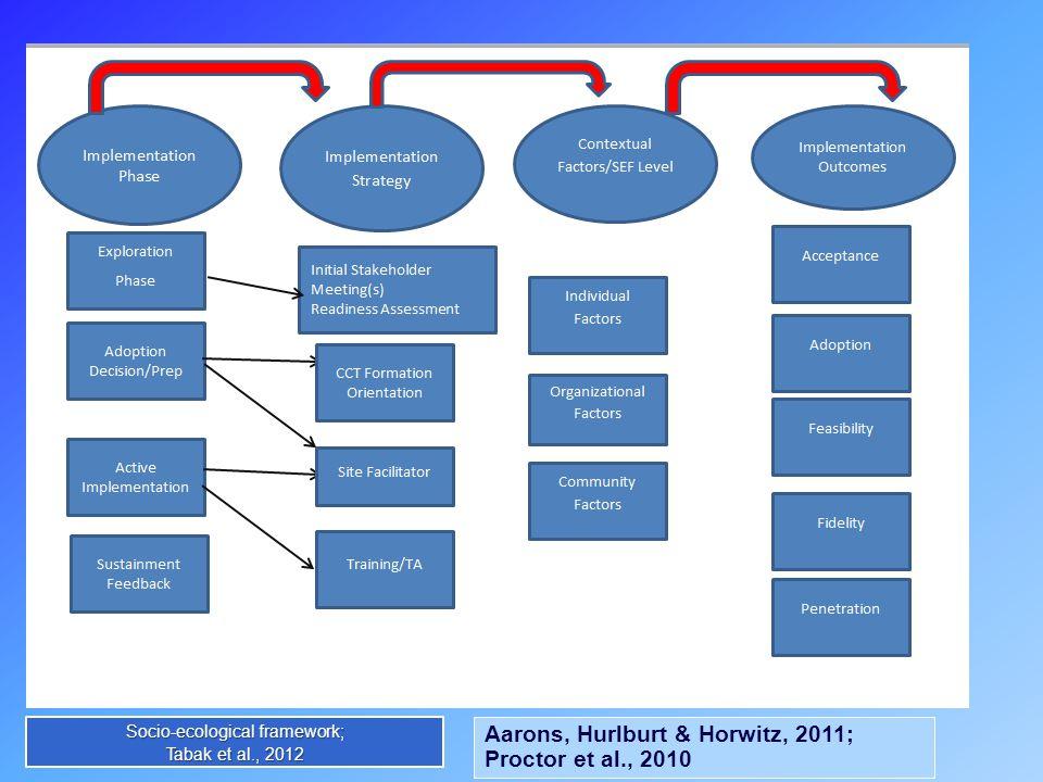 Socio-ecological framework; Tabak et al., 2012 Aarons, Hurlburt & Horwitz, 2011; Proctor et al., 2010