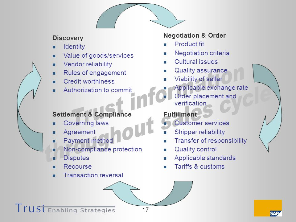 17 Discovery Identity Value of goods/services Vendor reliability Rules of engagement Credit worthiness Authorization to commit Fulfillment Customer services Shipper reliability Transfer of responsibility Quality control Applicable standards Tariffs & customs Negotiation & Order Product fit Negotiation criteria Cultural issues Quality assurance Viability of seller Applicable exchange rate Order placement and verification Settlement & Compliance Governing laws Agreement Payment method Non-compliance protection Disputes Recourse Transaction reversal