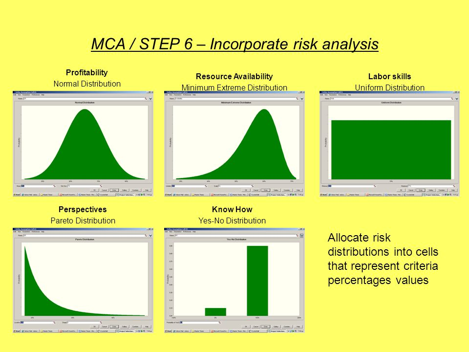 MCA / STEP 6 – Incorporate risk analysis Resource Availability Minimum Extreme Distribution Labor skills Uniform Distribution Perspectives Pareto Distribution Know How Yes-No Distribution Allocate risk distributions into cells that represent criteria percentages values Profitability Normal Distribution