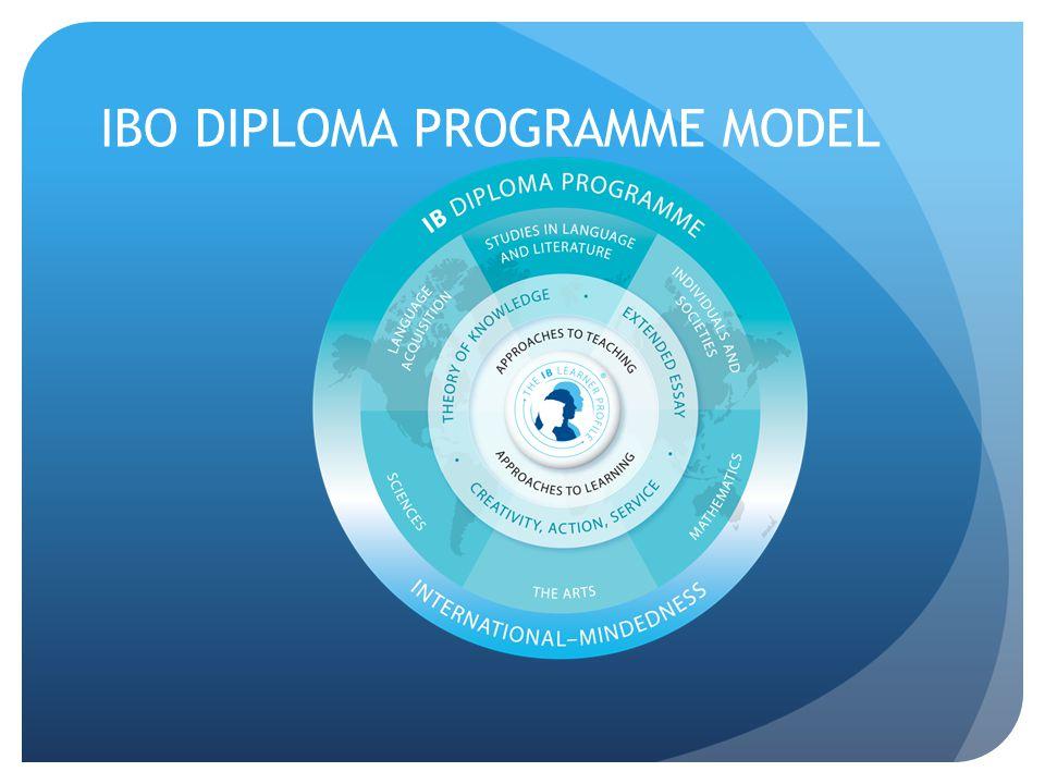 IBO DIPLOMA PROGRAMME MODEL