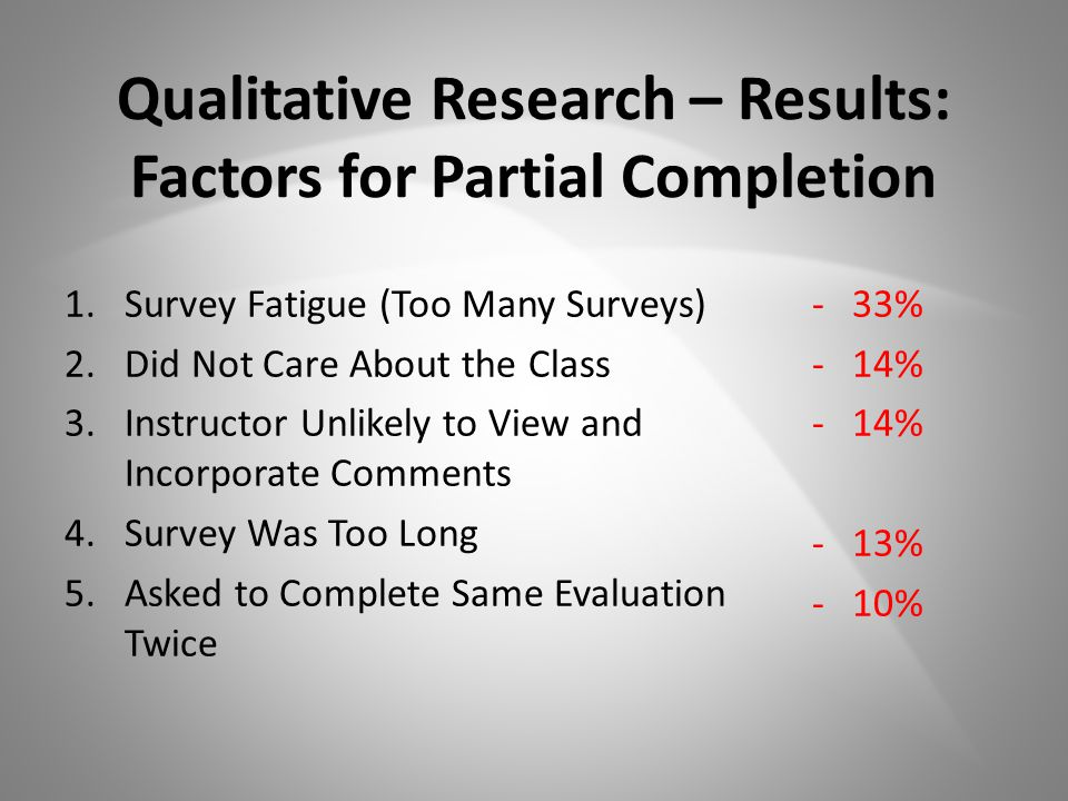 Qualitative Research – Results: Factors for Partial Completion 1.Survey Fatigue (Too Many Surveys) 2.Did Not Care About the Class 3.Instructor Unlikely to View and Incorporate Comments 4.Survey Was Too Long 5.Asked to Complete Same Evaluation Twice -33% -14% -13% -10%