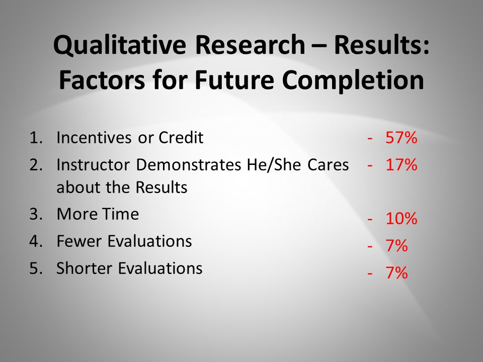 Qualitative Research – Results: Factors for Future Completion 1.Incentives or Credit 2.Instructor Demonstrates He/She Cares about the Results 3.More Time 4.Fewer Evaluations 5.Shorter Evaluations -57% -17% -10% -7%
