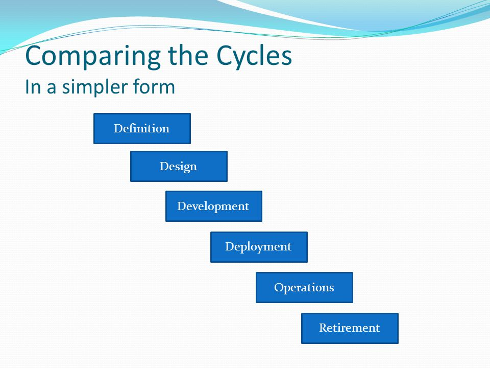 Comparing the Cycles In a simpler form Design Operations Retirement Definition Development Deployment