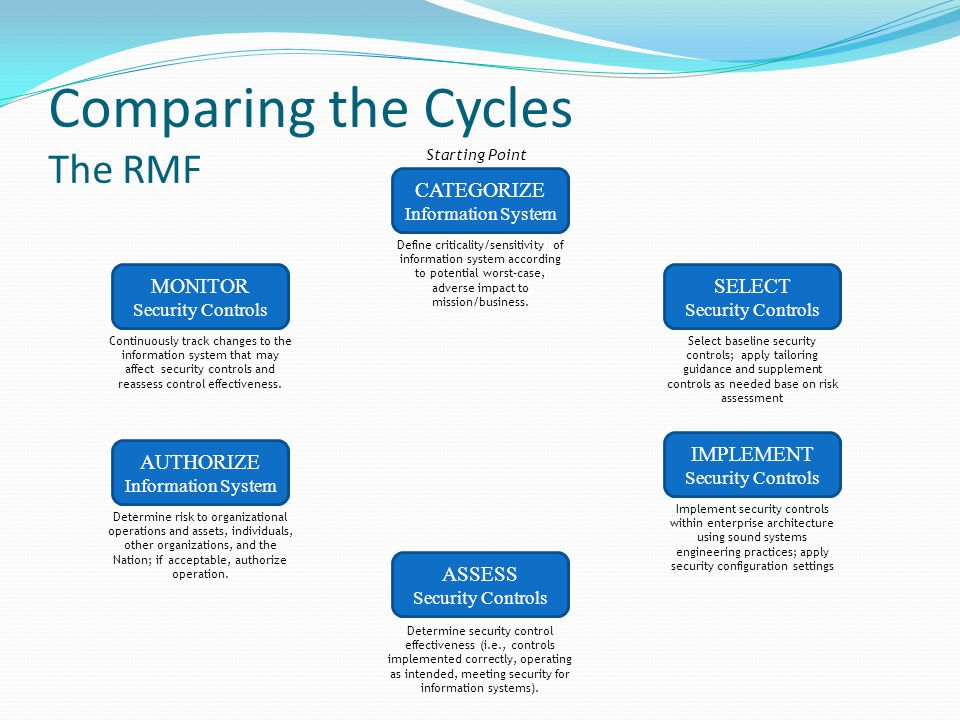 Comparing the Cycles The RMF CATEGORIZE Information System SELECT Security Controls IMPLEMENT Security Controls MONITOR Security Controls AUTHORIZE Information System ASSESS Security Controls Starting Point Define criticality/sensitivity of information system according to potential worst-case, adverse impact to mission/business.