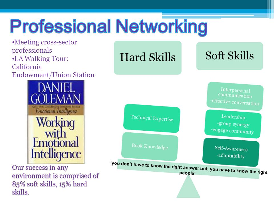 Hard Skills Soft Skills Self-Awareness -adaptability Leadership -group synergy -engage community Interpersonal communication -effective conversation Book KnowledgeTechnical Expertise Our success in any environment is comprised of 85% soft skills, 15% hard skills.