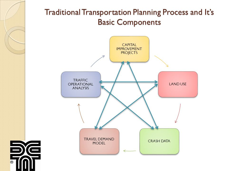 Traditional Transportation Planning Process and Its Basic Components CAPITAL IMPROVEMENT PROJECTS LAND USECRASH DATA TRAVEL DEMAND MODEL TRAFFIC OPERATIONAL ANALYSIS