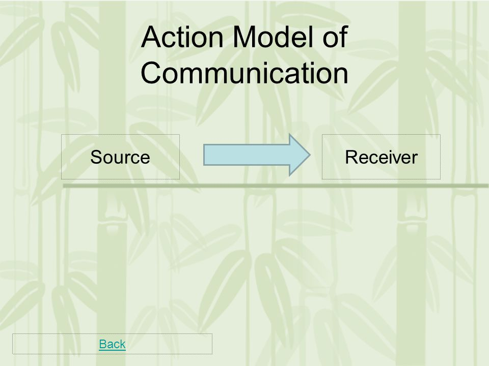 SourceReceiver Action Model of Communication