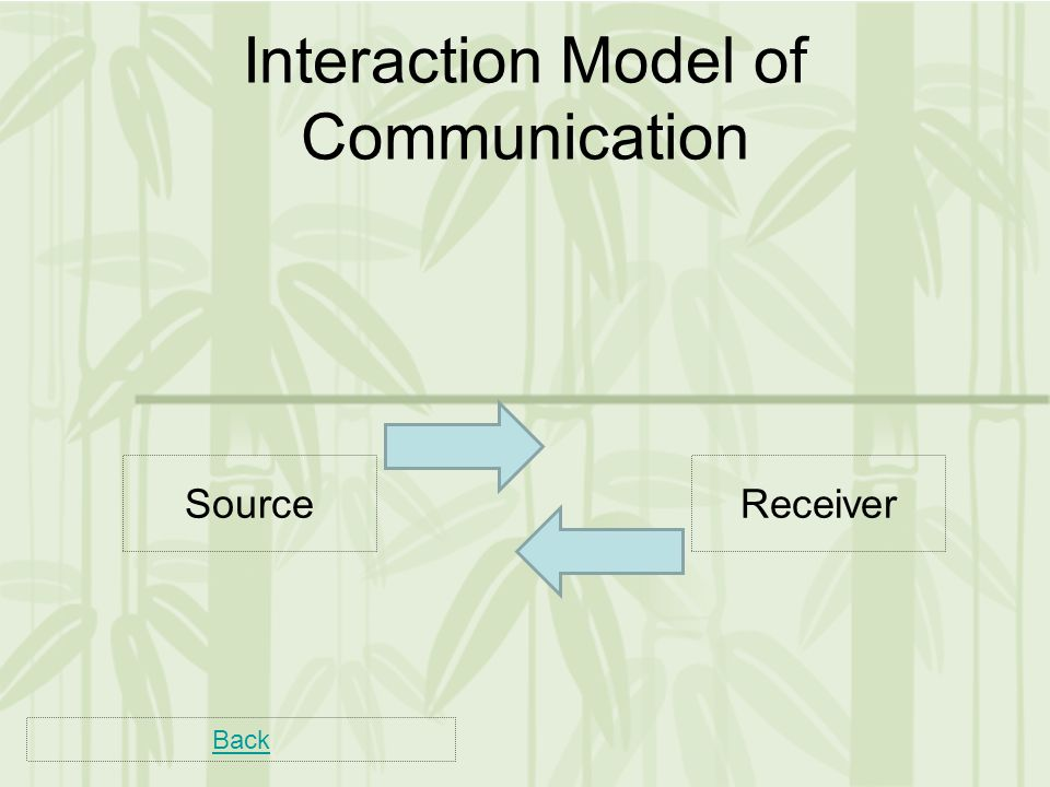 Back SourceReceiver Interaction Model of Communication