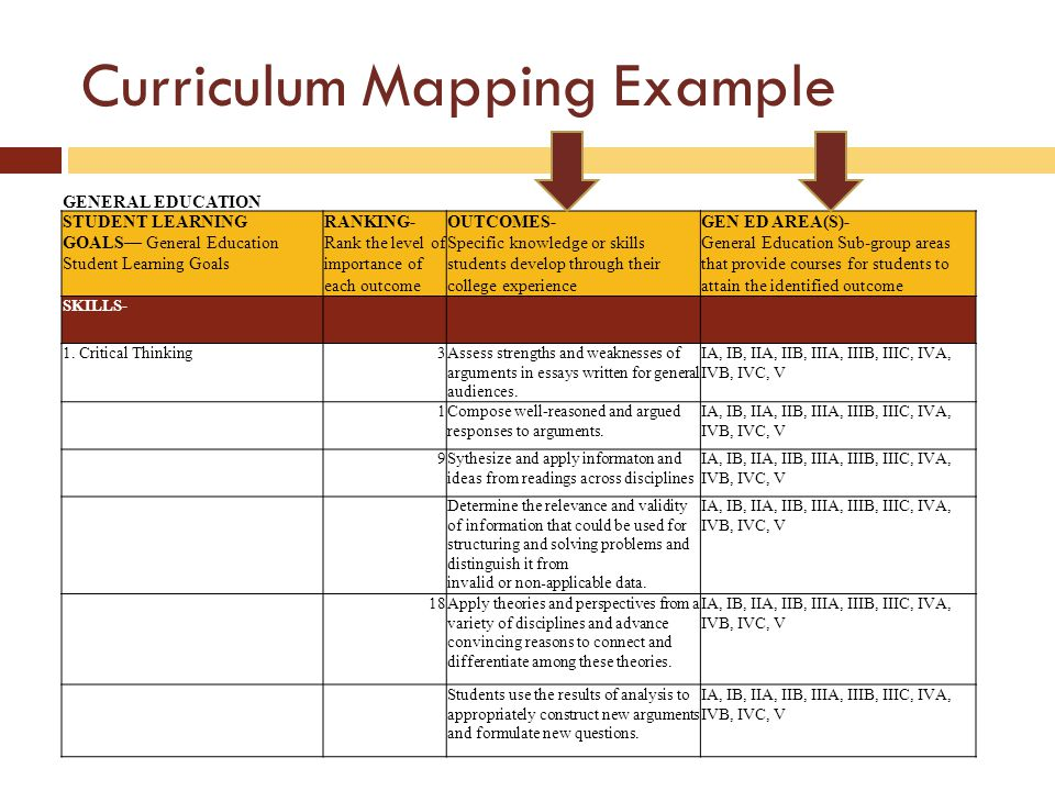 Curriculum Mapping Example GENERAL EDUCATION STUDENT LEARNING GOALS General Education Student Learning Goals RANKING- Rank the level of importance of each outcome OUTCOMES- Specific knowledge or skills students develop through their college experience GEN ED AREA(S)- General Education Sub-group areas that provide courses for students to attain the identified outcome SKILLS- 1.