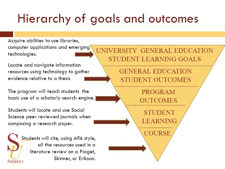 UNIVERSITY GENERAL EDUCATION STUDENT LEARNING GOALS PROGRAM OUTCOMES COURSE GENERAL EDUCATION STUDENT OUTCOMES STUDENT LEARNING Hierarchy of goals and outcomes
