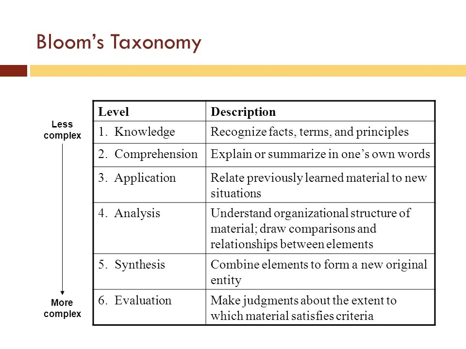 Blooms Taxonomy LevelDescription 1. KnowledgeRecognize facts, terms, and principles 2.