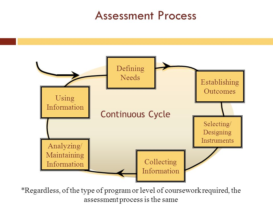 Specific Outcomes Outcomes should specify the criterion of acceptable student performance.