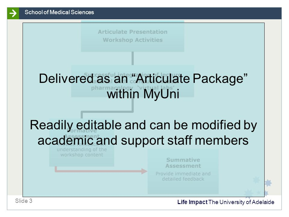 Life Impact The University of Adelaide Slide 3 School of Medical Sciences Delivered as an Articulate Package within MyUni Readily editable and can be modified by academic and support staff members