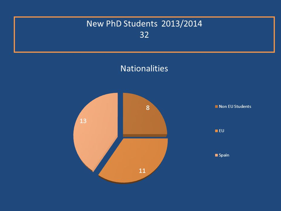 New PhD Students 2013/2014 32 Nationalities
