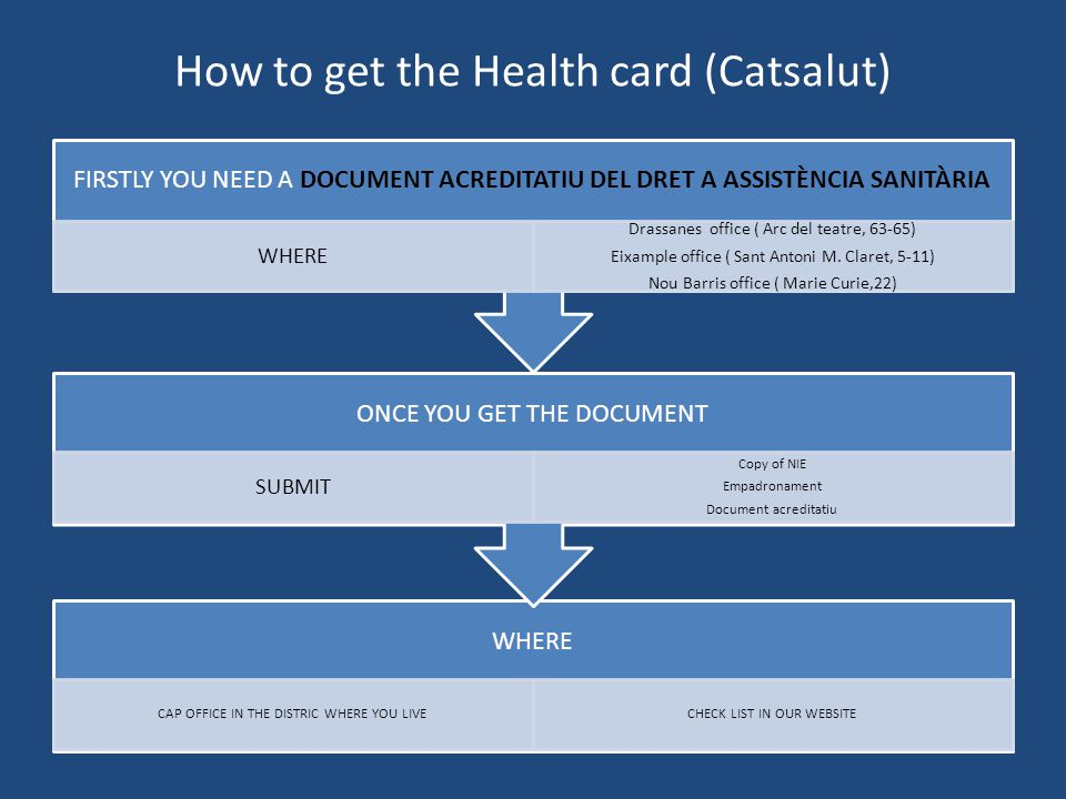 How to get the Health card (Catsalut) WHERE CAP OFFICE IN THE DISTRIC WHERE YOU LIVECHECK LIST IN OUR WEBSITE ONCE YOU GET THE DOCUMENT SUBMIT Copy of
