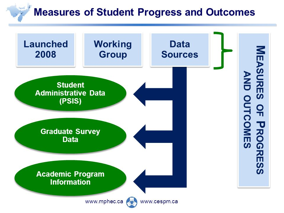 www.cespm.cawww.mphec.ca Measures of Student Progress and Outcomes Launched 2008 Working Group Working Group Data Sources Data Sources Student Administrative Data (PSIS) Graduate Survey Data Academic Program Information M EASURES OF P ROGRESS AND OUTCOMES