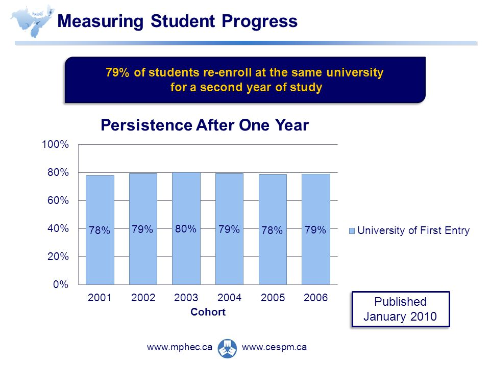 www.cespm.cawww.mphec.ca Published January 2010 Measuring Student Progress 79% of students re-enroll at the same university for a second year of study