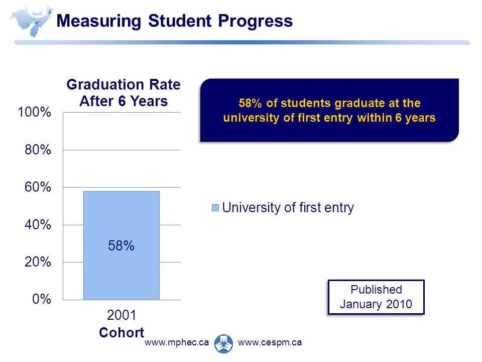 www.cespm.cawww.mphec.ca Measuring Student Progress Published January 2010 58% of students graduate at the university of first entry within 6 years